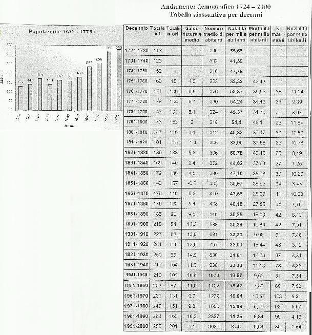 Popolazione di Rubano dal 1572 al 2000
